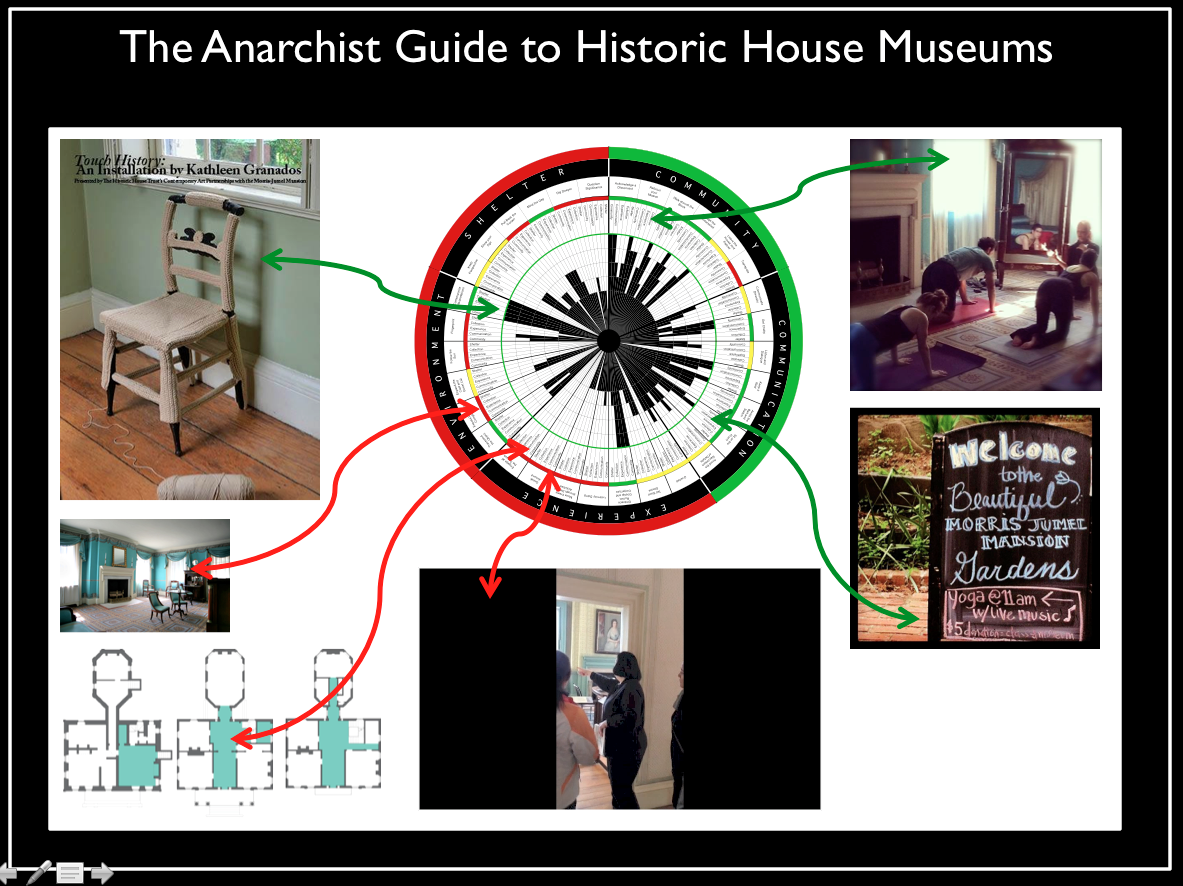 Anarchists Guide to Historic House Museums